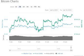 Bitcoin op $8.182. Bakkt kondigt eerste test aan voor BTC futures