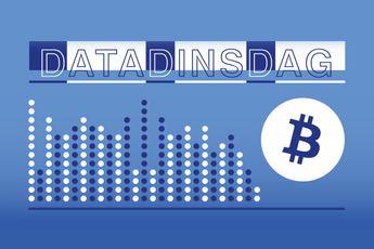 Deze indicator over Bitcoin futures en spotmarkt voorspelt prijsstijging