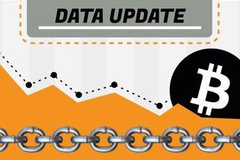 Bitcoin Data Update: 600.000 BTC 'weg' bij beurzen