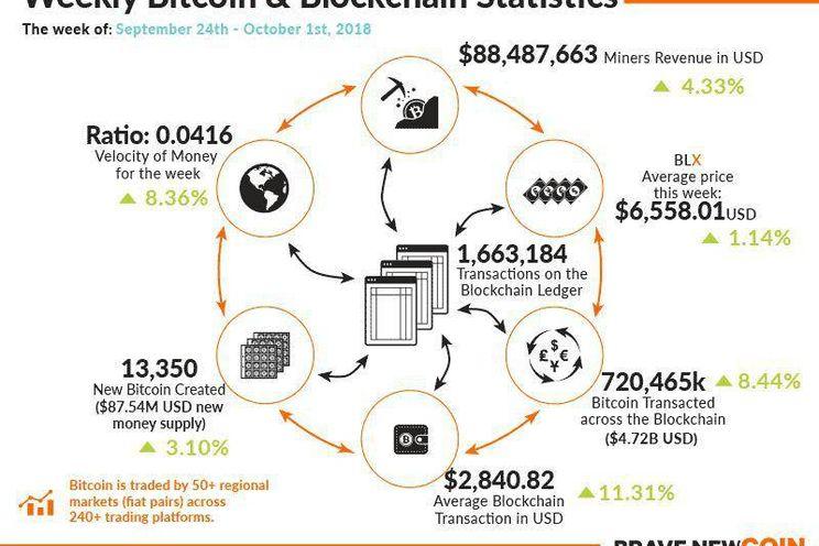Infographic: bitcoin-netwerk verwerkte €4 miljard aan betalingen afgelopen week