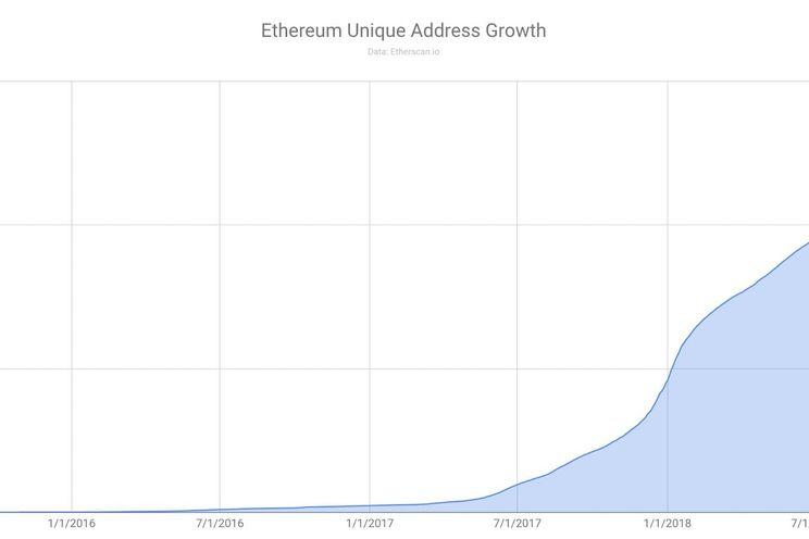 Infographic: ethereum-netwerk groeit, maar transacties nemen af (-68%)